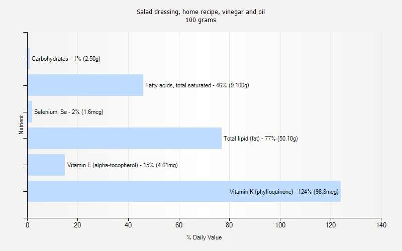 % Daily Value for Salad dressing, home recipe, vinegar and oil 100 grams