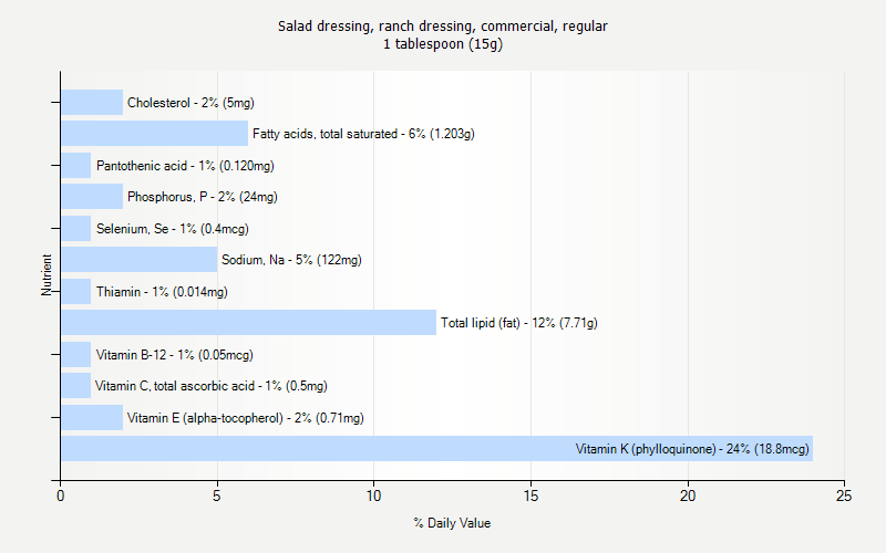 % Daily Value for Salad dressing, ranch dressing, commercial, regular 1 tablespoon (15g)