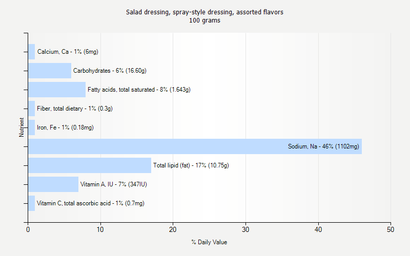 % Daily Value for Salad dressing, spray-style dressing, assorted flavors 100 grams