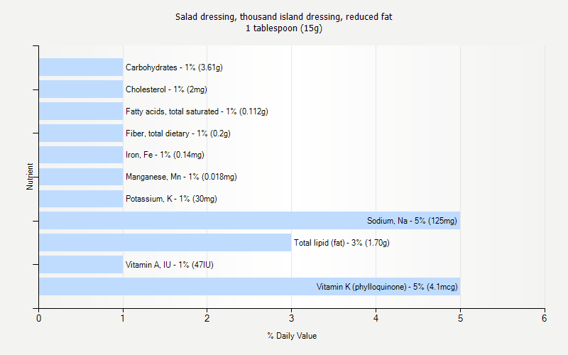 % Daily Value for Salad dressing, thousand island dressing, reduced fat 1 tablespoon (15g)