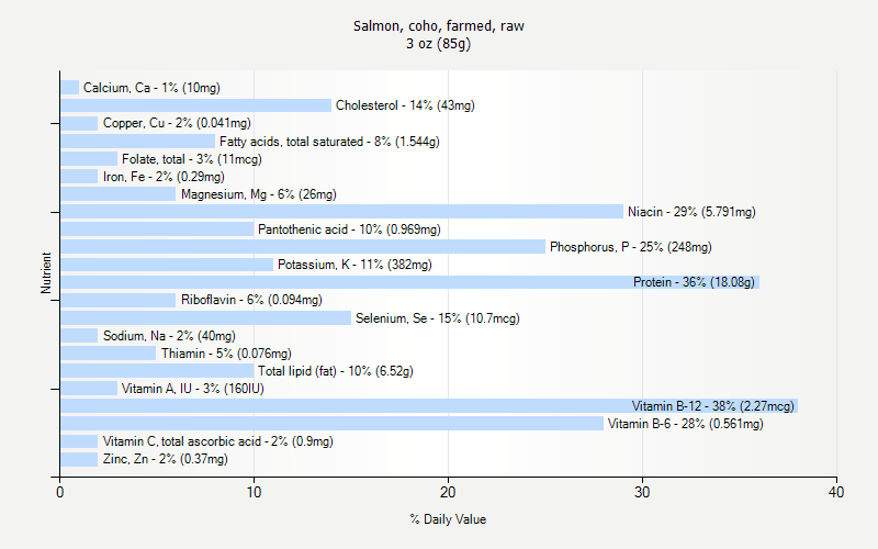 % Daily Value for Salmon, coho, farmed, raw 3 oz (85g)