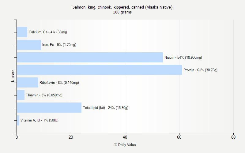 % Daily Value for Salmon, king, chinook, kippered, canned (Alaska Native) 100 grams