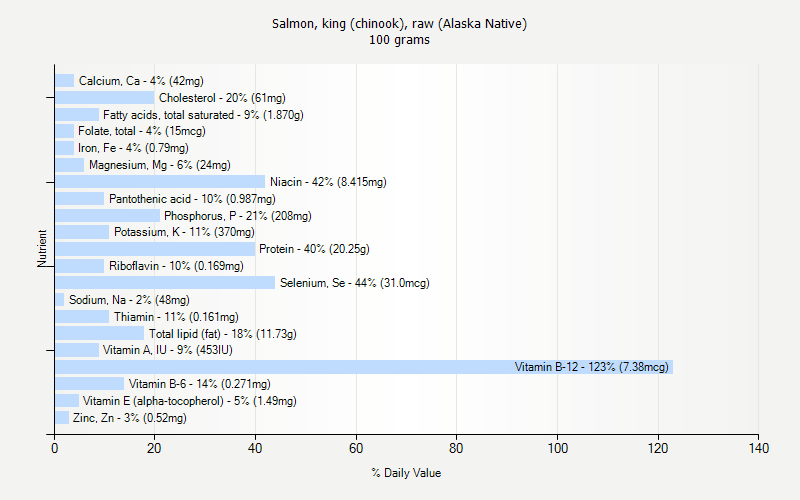 % Daily Value for Salmon, king (chinook), raw (Alaska Native) 100 grams