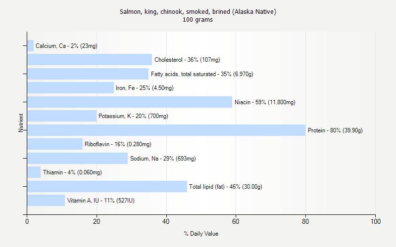 % Daily Value for Salmon, king, chinook, smoked, brined (Alaska Native) 100 grams