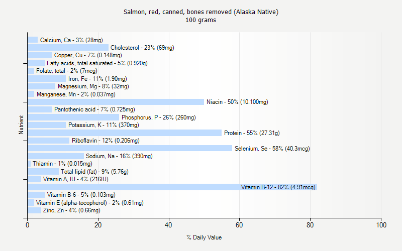 % Daily Value for Salmon, red, canned, bones removed (Alaska Native) 100 grams