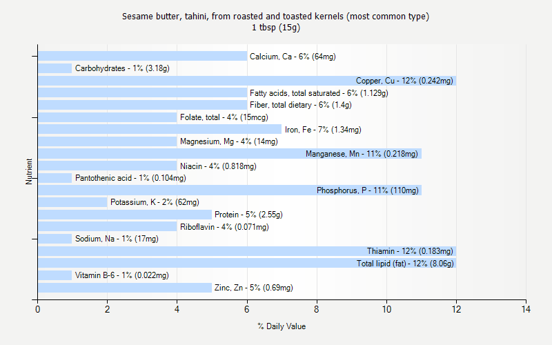 % Daily Value for Sesame butter, tahini, from roasted and toasted kernels (most common type) 1 tbsp (15g)
