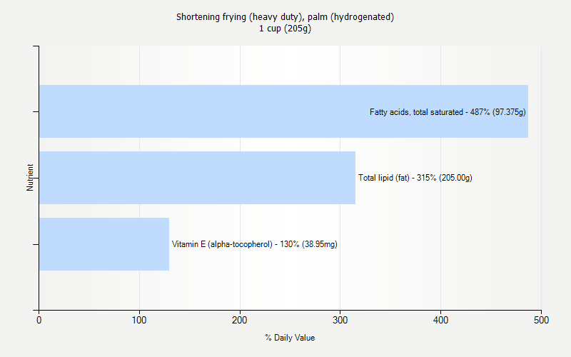 % Daily Value for Shortening frying (heavy duty), palm (hydrogenated) 1 cup (205g)