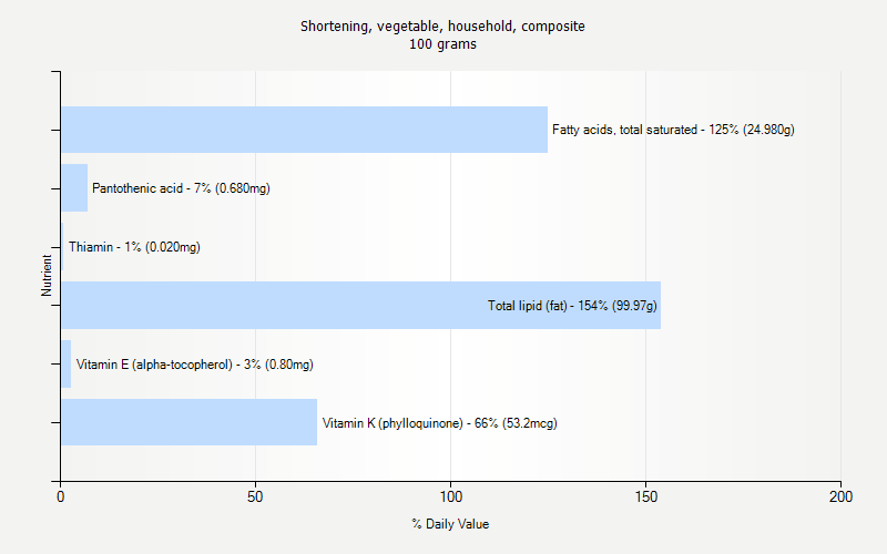 % Daily Value for Shortening, vegetable, household, composite 100 grams