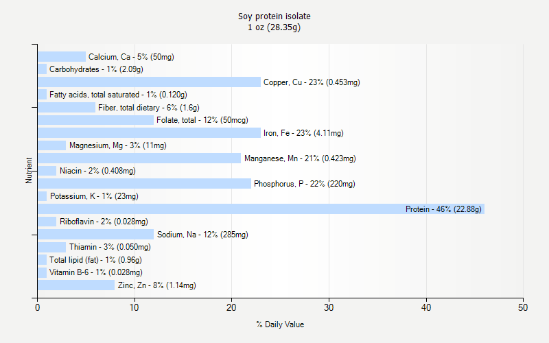 % Daily Value for Soy protein isolate 1 oz (28.35g)