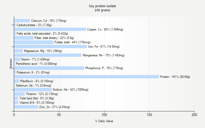 % Daily Value for Soy protein isolate 100 grams
