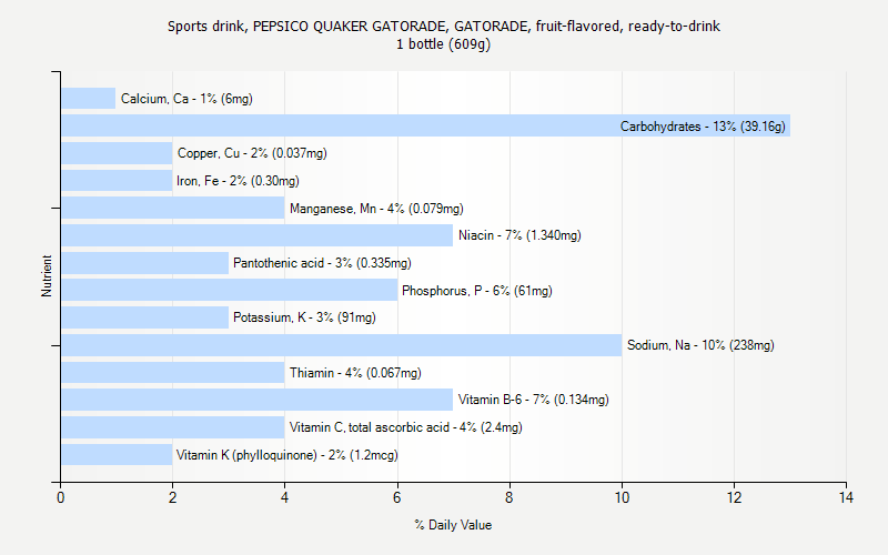 % Daily Value for Sports drink, PEPSICO QUAKER GATORADE, GATORADE, fruit-flavored, ready-to-drink 1 bottle (609g)