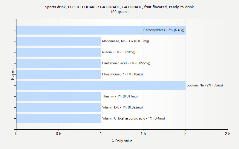 % Daily Value for Sports drink, PEPSICO QUAKER GATORADE, GATORADE, fruit-flavored, ready-to-drink 100 grams