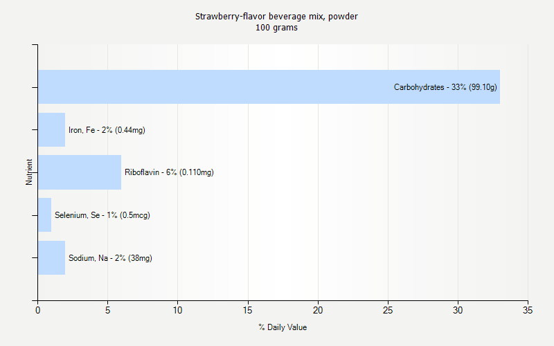 % Daily Value for Strawberry-flavor beverage mix, powder 100 grams