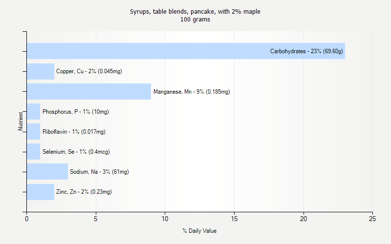 % Daily Value for Syrups, table blends, pancake, with 2% maple 100 grams