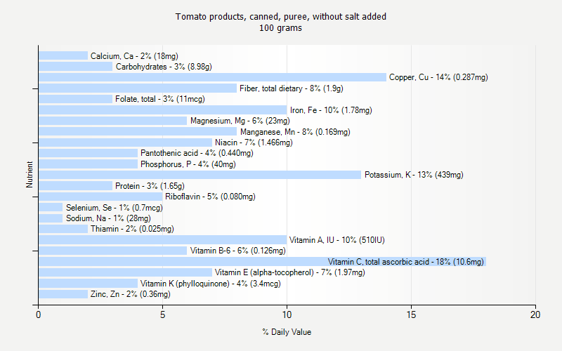 % Daily Value for Tomato products, canned, puree, without salt added 100 grams