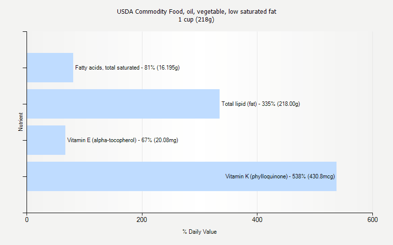 % Daily Value for USDA Commodity Food, oil, vegetable, low saturated fat 1 cup (218g)