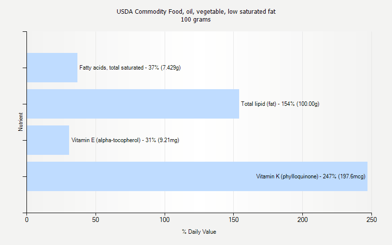 % Daily Value for USDA Commodity Food, oil, vegetable, low saturated fat 100 grams