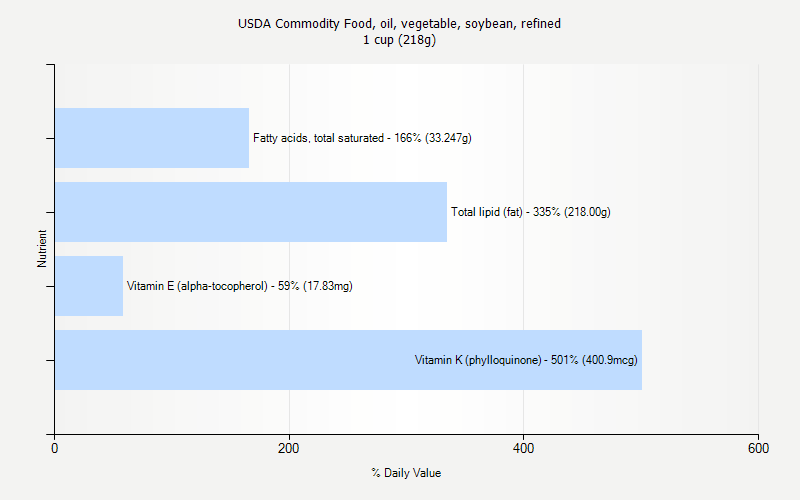 % Daily Value for USDA Commodity Food, oil, vegetable, soybean, refined 1 cup (218g)
