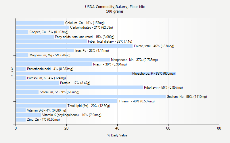 % Daily Value for USDA Commodity,Bakery, Flour Mix 100 grams
