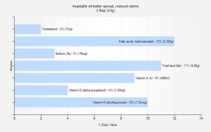 % Daily Value for Vegetable oil-butter spread, reduced calorie 1 tbsp (13g)