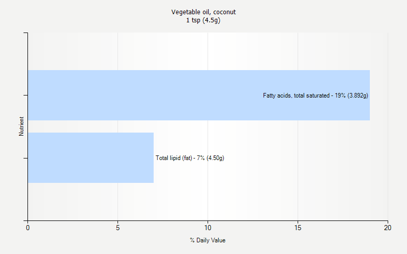 % Daily Value for Vegetable oil, coconut 1 tsp (4.5g)