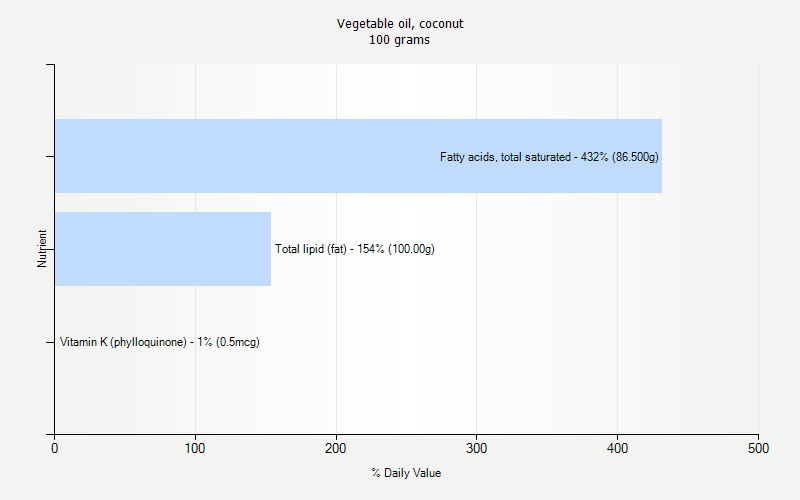 % Daily Value for Vegetable oil, coconut 100 grams