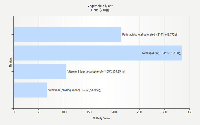 % Daily Value for Vegetable oil, oat 1 cup (218g)