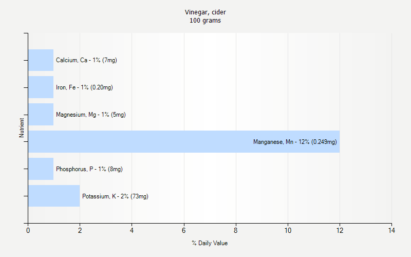% Daily Value for Vinegar, cider 100 grams