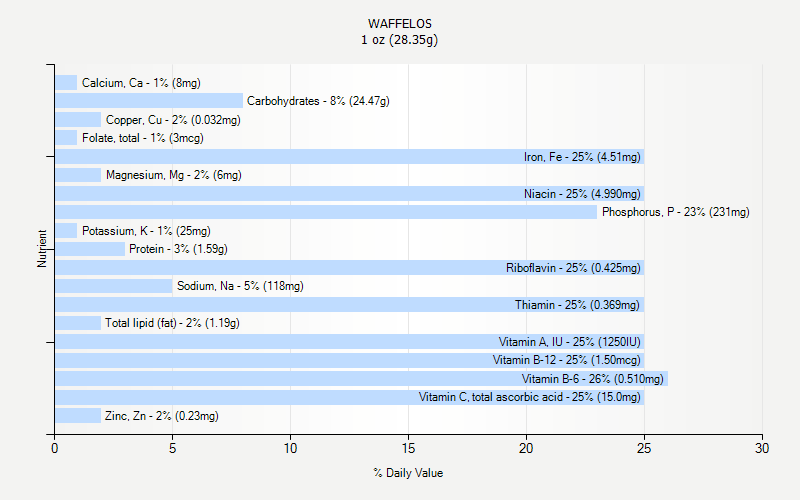 % Daily Value for WAFFELOS 1 oz (28.35g)