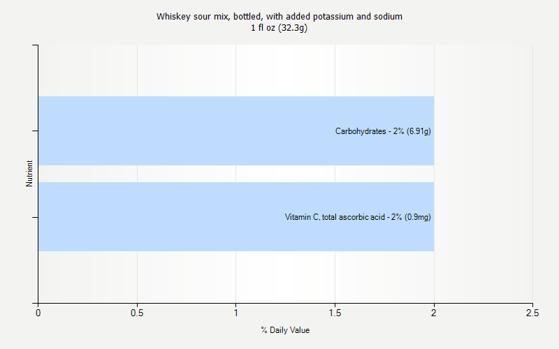 % Daily Value for Whiskey sour mix, bottled, with added potassium and sodium 1 fl oz (32.3g)