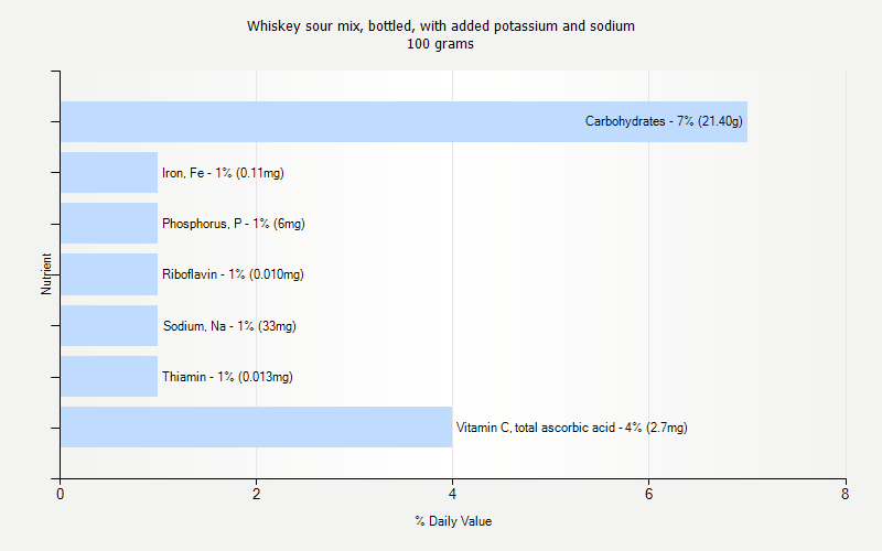 % Daily Value for Whiskey sour mix, bottled, with added potassium and sodium 100 grams