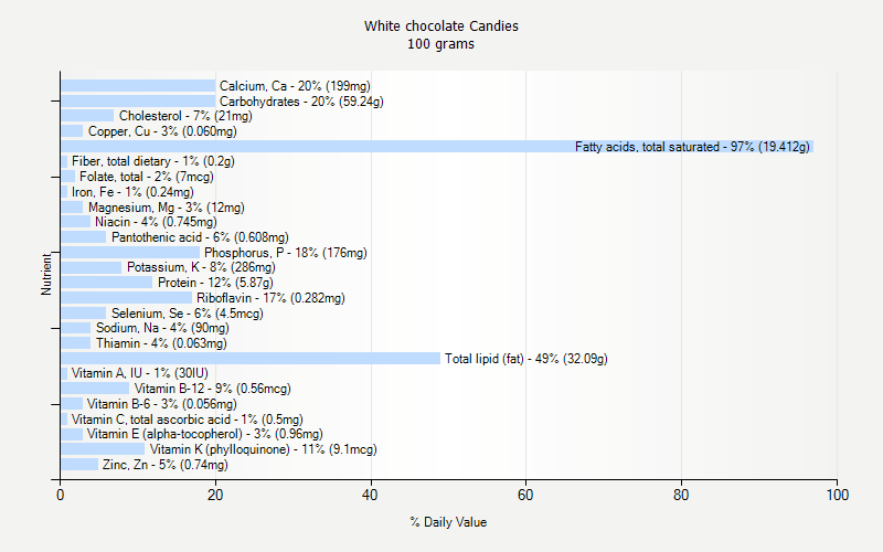 % Daily Value for White chocolate Candies 100 grams