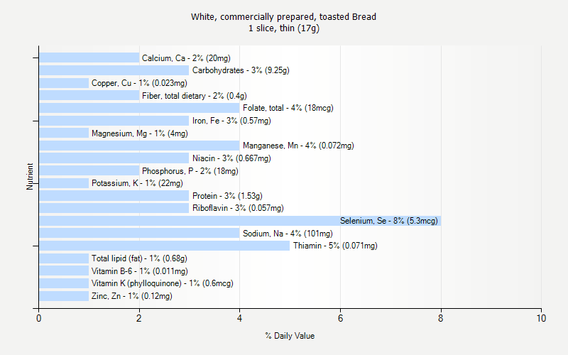 % Daily Value for White, commercially prepared, toasted Bread 1 slice, thin (17g)