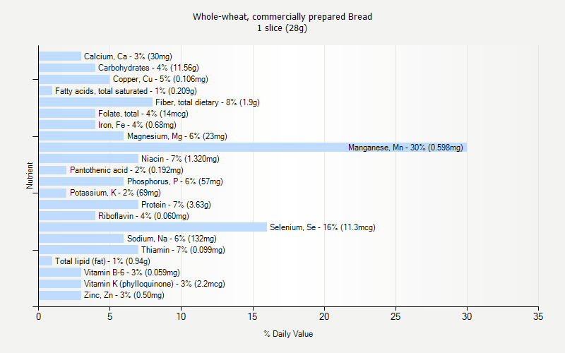 % Daily Value for Whole-wheat, commercially prepared Bread 1 slice (28g)