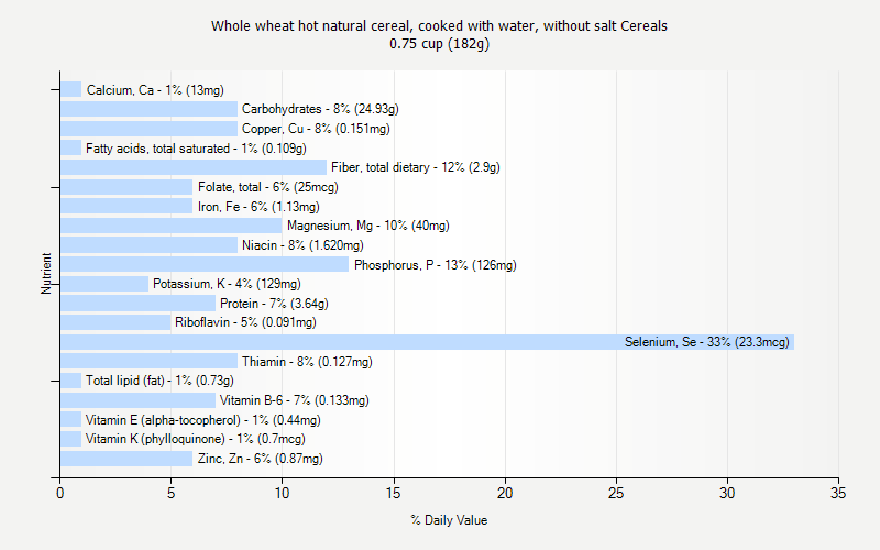 % Daily Value for Whole wheat hot natural cereal, cooked with water, without salt Cereals 0.75 cup (182g)