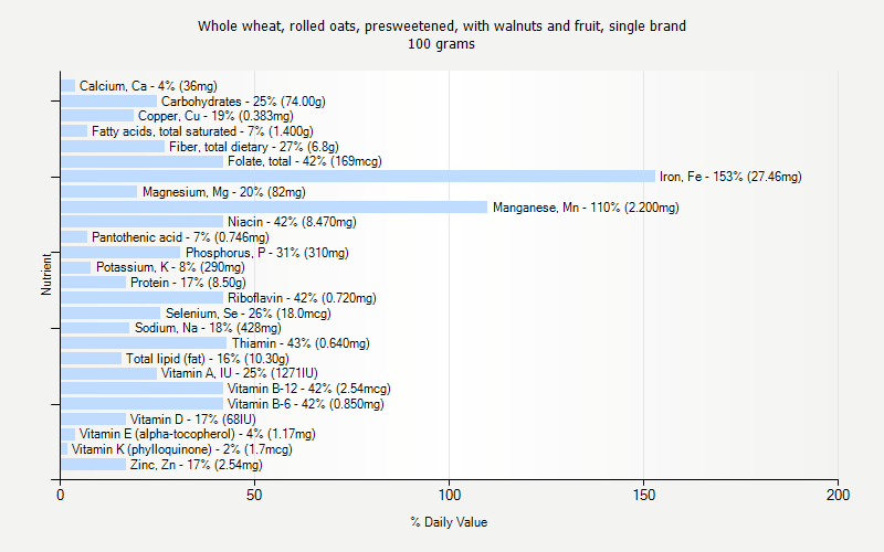 % Daily Value for Whole wheat, rolled oats, presweetened, with walnuts and fruit, single brand 100 grams