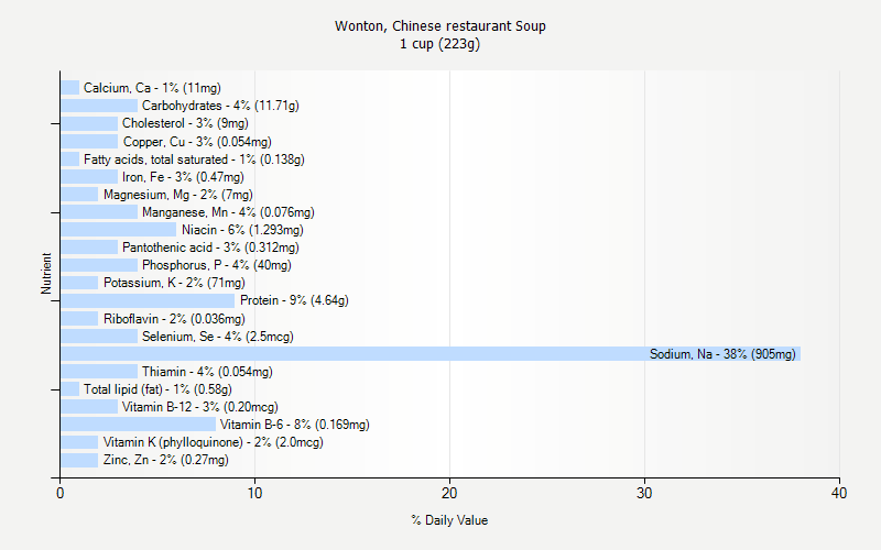 % Daily Value for Wonton, Chinese restaurant Soup 1 cup (223g)