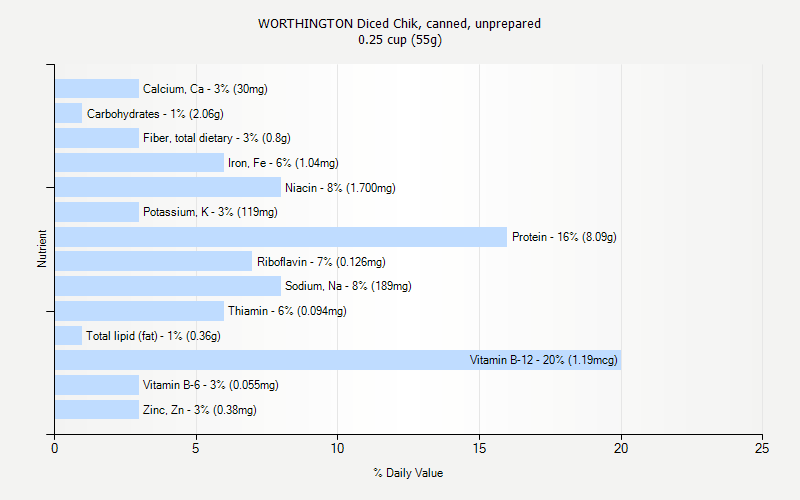 % Daily Value for WORTHINGTON Diced Chik, canned, unprepared 0.25 cup (55g)