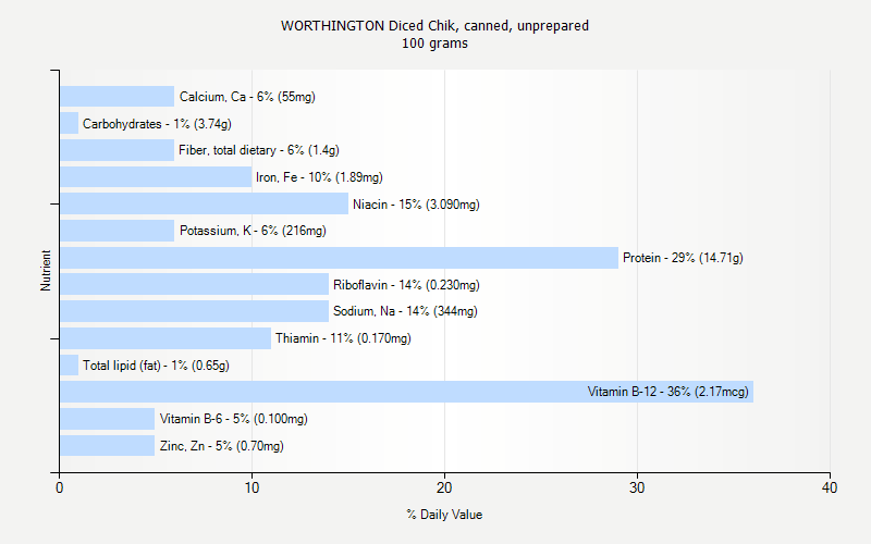 % Daily Value for WORTHINGTON Diced Chik, canned, unprepared 100 grams