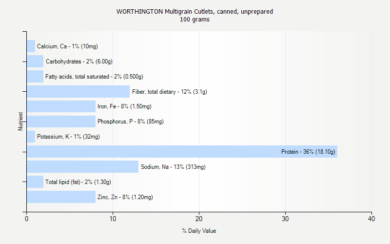 % Daily Value for WORTHINGTON Multigrain Cutlets, canned, unprepared 100 grams