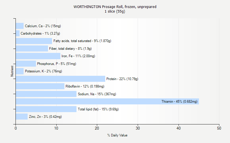 % Daily Value for WORTHINGTON Prosage Roll, frozen, unprepared 1 slice (55g)