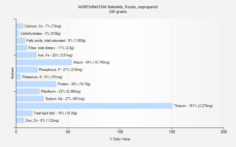 % Daily Value for WORTHINGTON Stakelets, frozen, unprepared 100 grams
