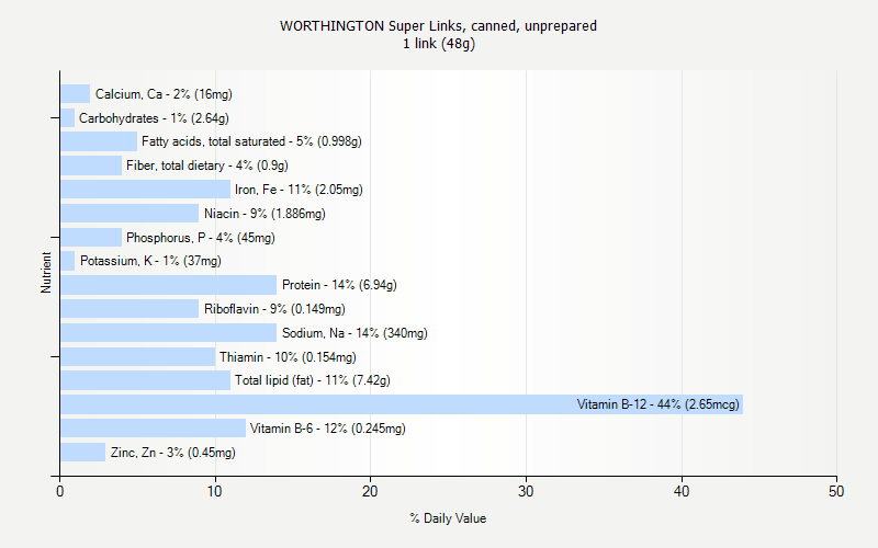 % Daily Value for WORTHINGTON Super Links, canned, unprepared 1 link (48g)