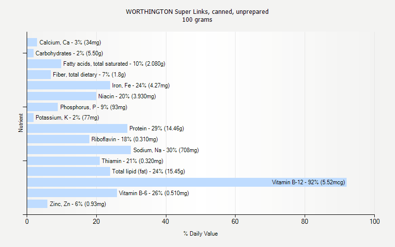 % Daily Value for WORTHINGTON Super Links, canned, unprepared 100 grams