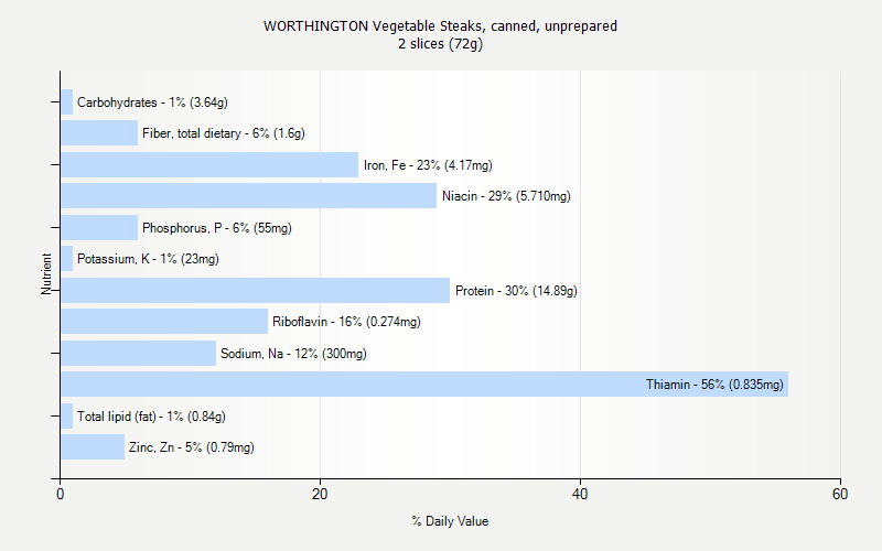 % Daily Value for WORTHINGTON Vegetable Steaks, canned, unprepared 2 slices (72g)